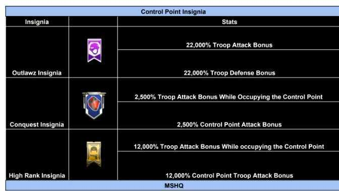 Control Point Insignia