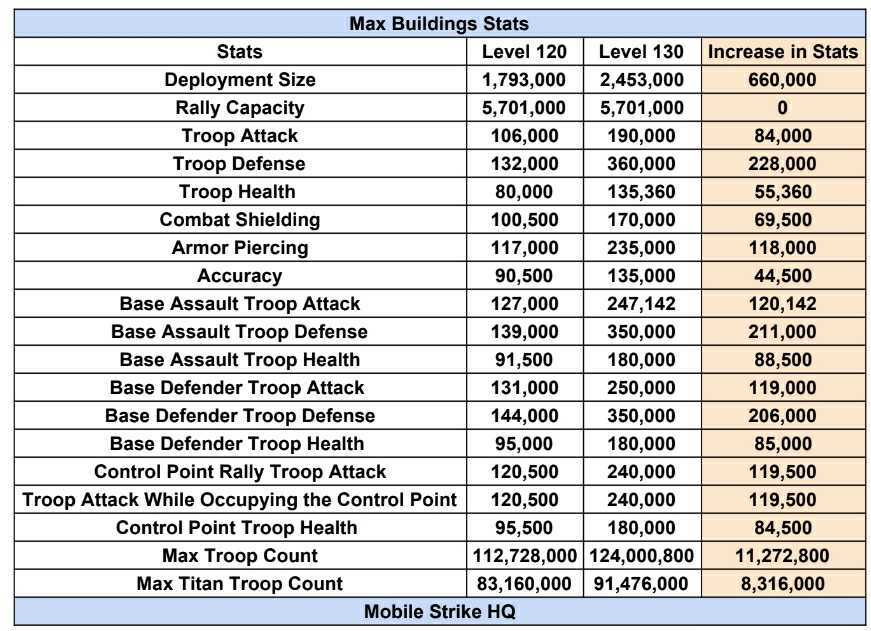 Max Building Stats level 130